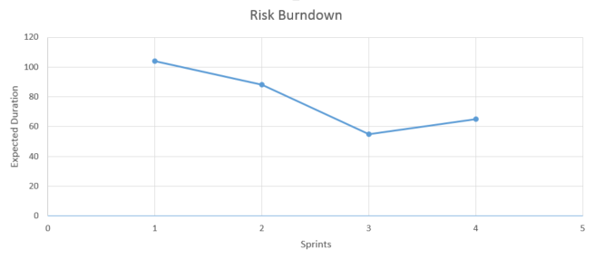 Risk Burn Down chart