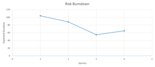 Risk Burn Down chart